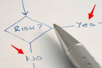 Соотношение прибыли и рисков