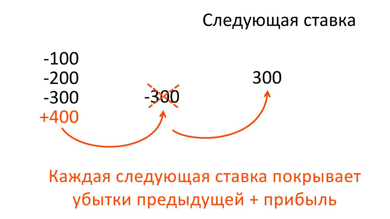 Бинарные опционы и казино. Пример сделки по стратегии пирамидальная система ставок.