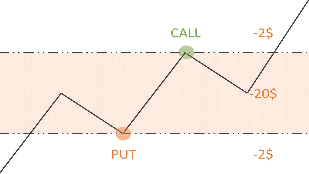 Способы хеджирования бинарных опционов. Out-of-The-Money (OTM). Пример.