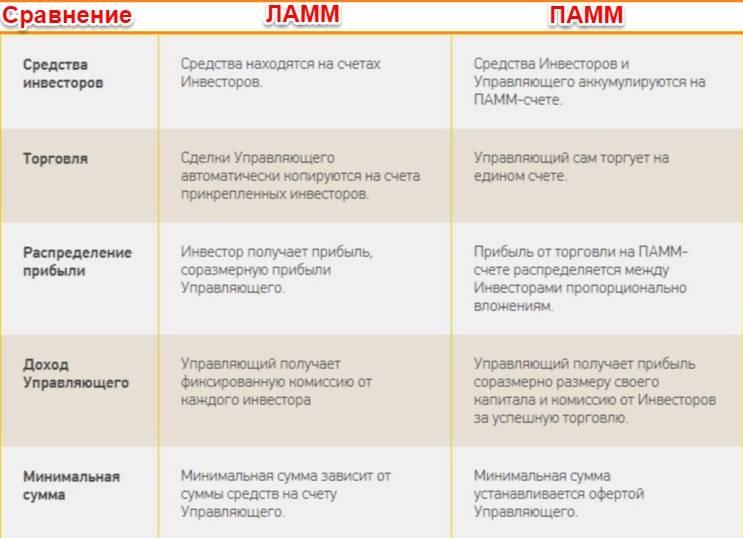 ЛАММ и ПАММ-счета GrandCapital