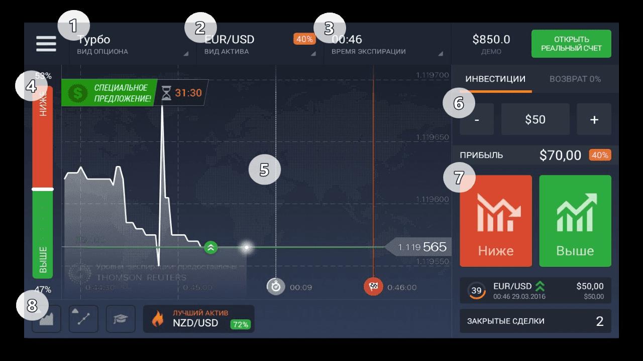 Обзор брокера IQ Option. Торговая платформа.
