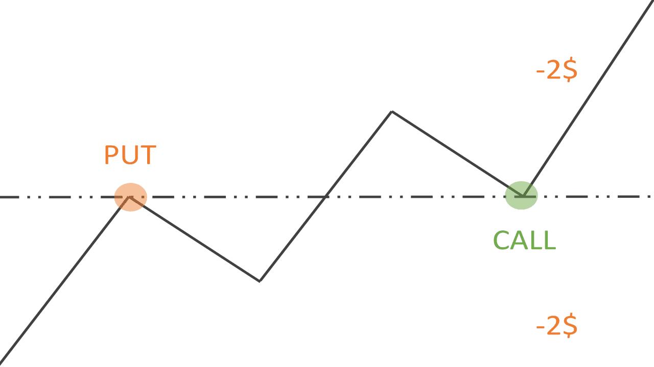 Способы хеджирования бинарных опционов. At-The-Money (ATM). Пример.