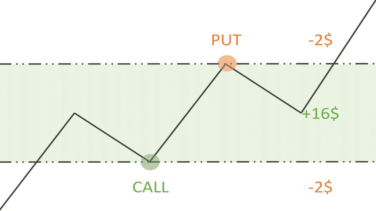 Способы хеджирования бинарных опционов. In-The-Money (ITM). Пример.