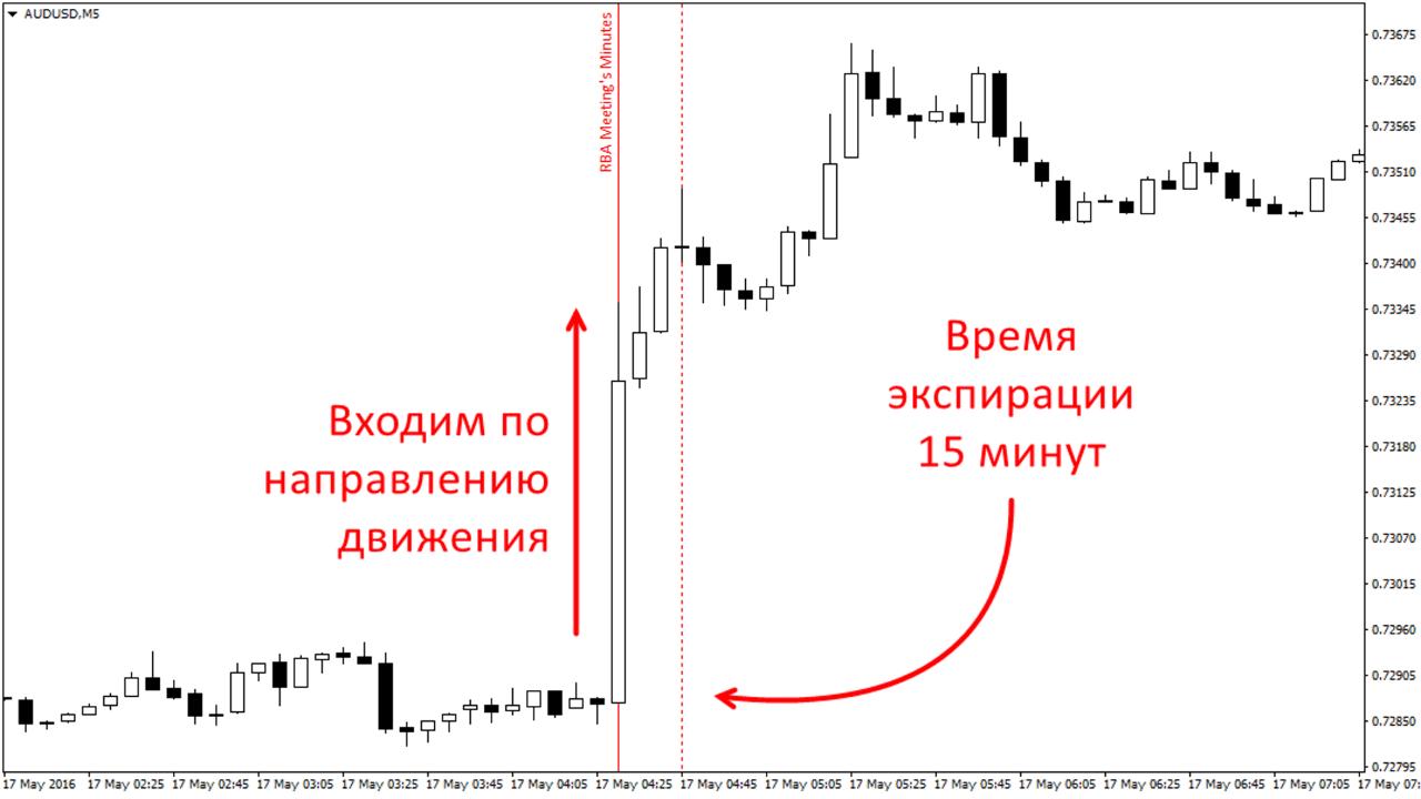 Торговля бинарными опционами на новостях. Пример торговли на новостях. (3)