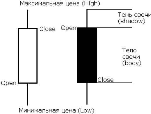primenenie-heiken-ashi-v-strategiyah-torgovli-binarnyimi-optsionami-tiki-i-svechi