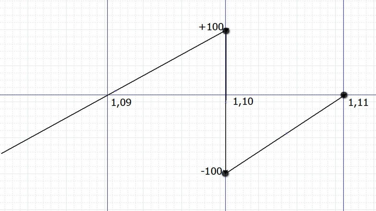 sinteticheskie-pozitsii-iz-foreks-i-binranyih-optsionov-konstruiruem-sinteticheskuyu-pozitsiyu-2