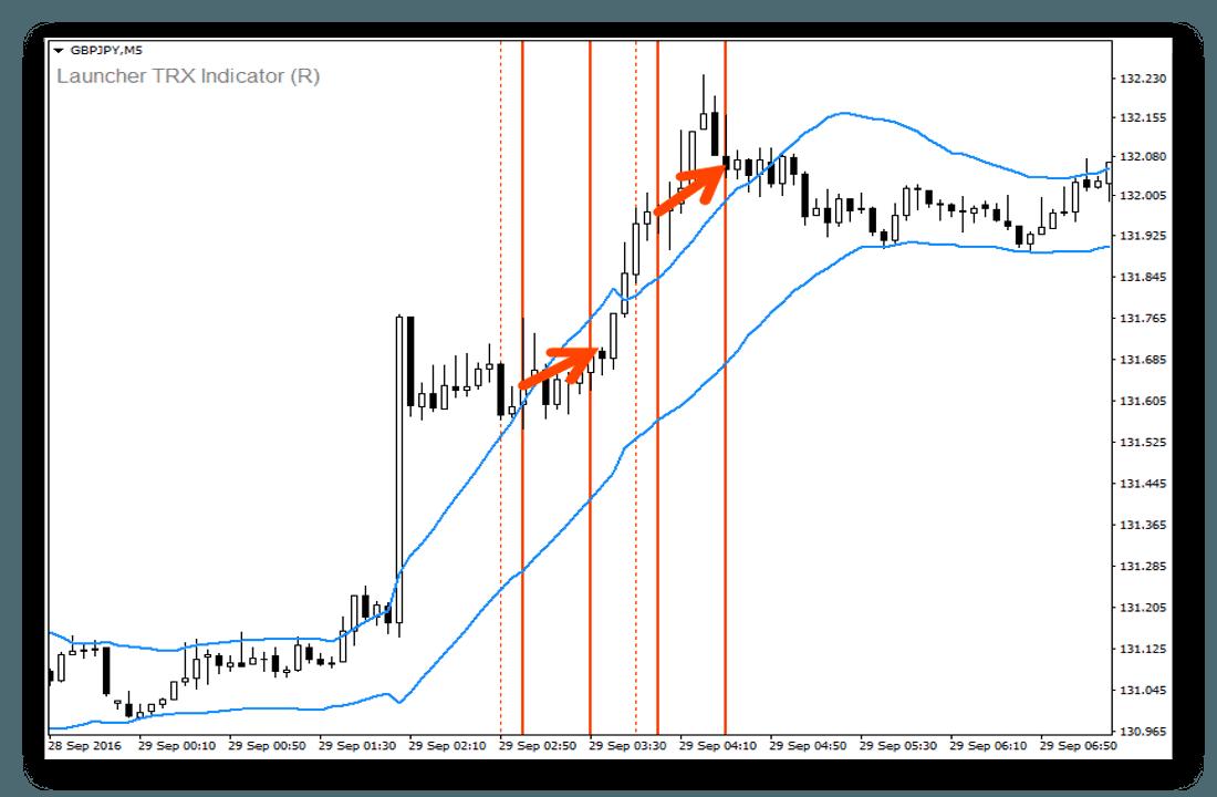 strategiya-trx-primeryi-vhodov