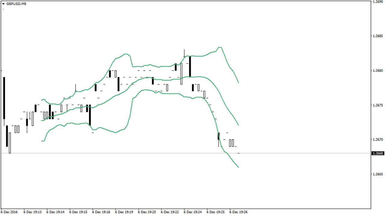 skalping-na-polosah-bollindzhera-sekundnyiy-grafik-v-mt4-gbpusdm81