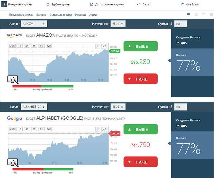 Брокеры бинарных опционов с возможностью досрочного закрытия товарная биржа акции торговля