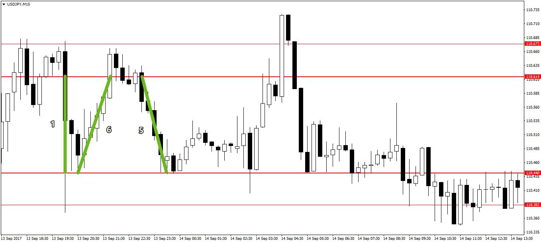 Уровни поддержки и сопротивления индикатор для бинарных опционов стратегия торговли биржа внутри дня