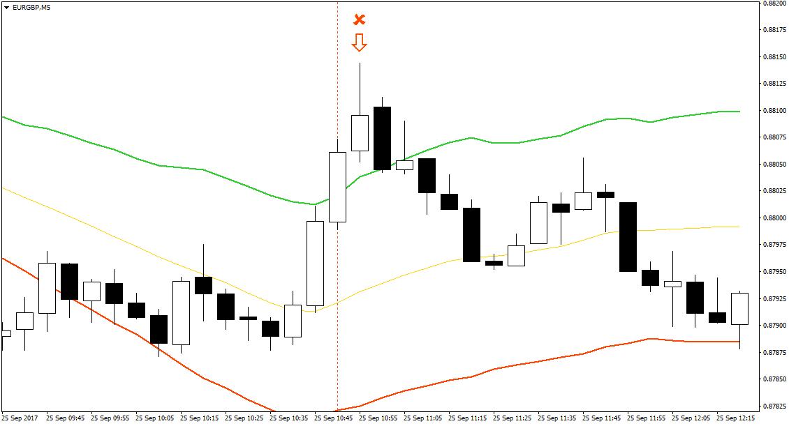 Простая стратегия на индикаторе Канал Кельтнера