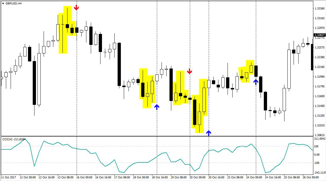Бинарные опционы стратегия 3 свечи
