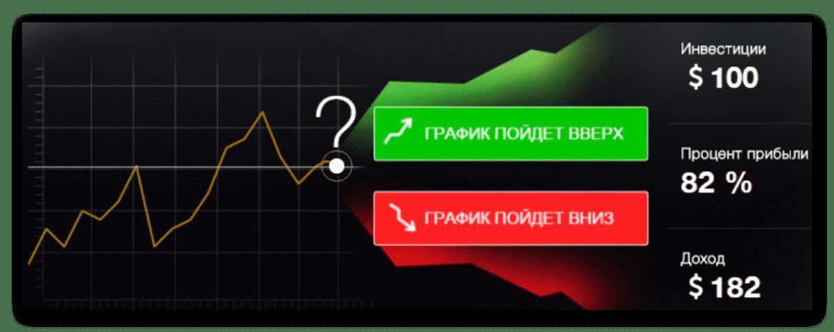 Ключевые опционы на форексе долар к рублю