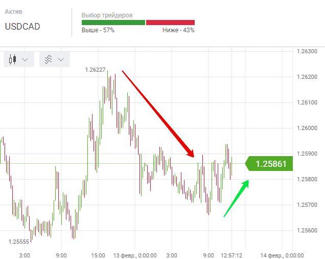 Опцион на индекс позволяет избежать forex club доллар